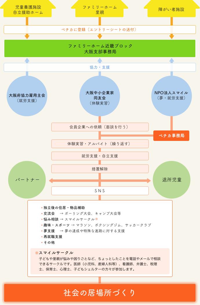 ペチカ イメージ図